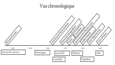 economistes-normands-vue-chronologique